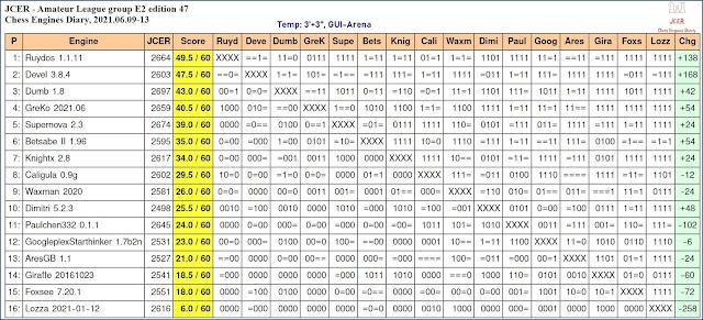 Chess Engines Diary - Tournaments 2021 - Page 9 2021.06.09.JCERAmateurLeague.E2.ed47