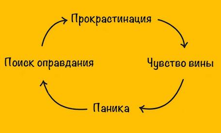 """Существует """"цикл прокрастинации"""" благодаря которому в этом состоянии можно застрять очень надолго"""