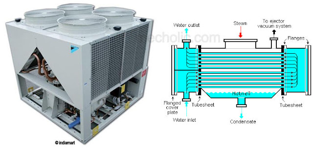 air cooled vs water cooled condenser