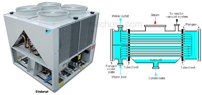 Difference Between Air Cooled and Water Cooled Condenser