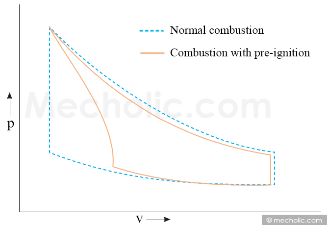 pv diagram for combustion with preignition