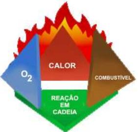 Combustível, Comburente, Calor de Ignição e Reação em Cadeia