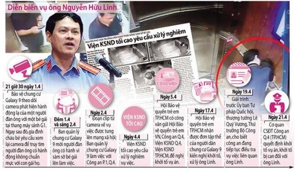 Tòa án xét xử Nguyễn Hữu Linh tội dâm ô 1