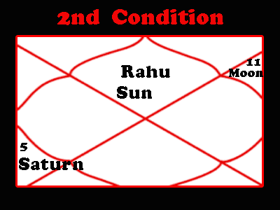 sarp dosha condition 2 in horoscope by astrologer