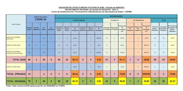 91,11% da taxa de ocupação dos leitos de UTI do SUS (04 vagas)  e 75%  particular (01 vaga) dos Hospitais do Vale do Ribeira (28/06)