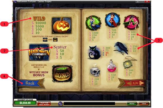 Paytable Pada Game Slot Online