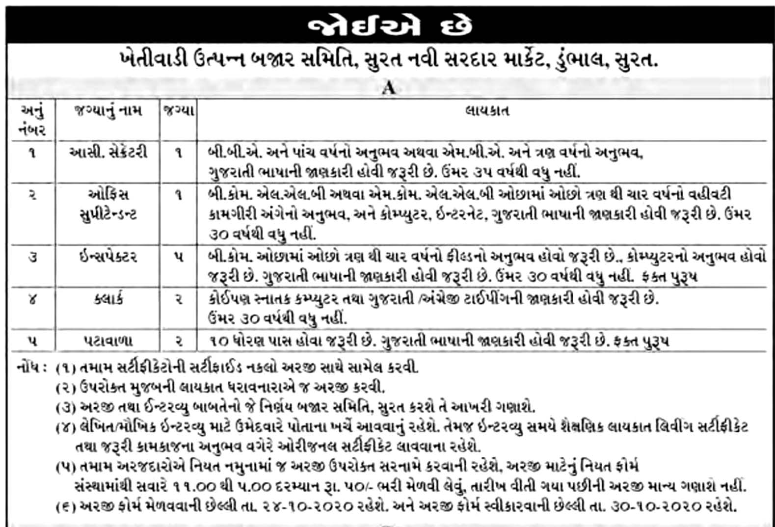 Khetivadi Utpanna Bazar Samiti, Surat Recruitment For Clerk,Peon And Other Posts 2020