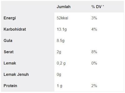 Tabel Nutrisi Jeruk Bali dari 1/2 porsi buah (123g): 1