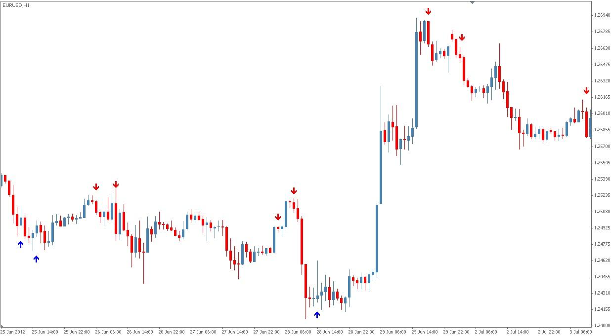 Dynamic sync forex indicator