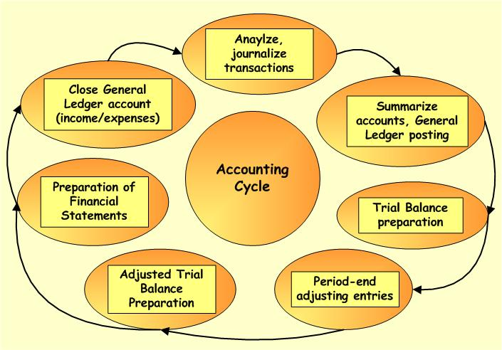 Accounting Niche: accounting cycle.