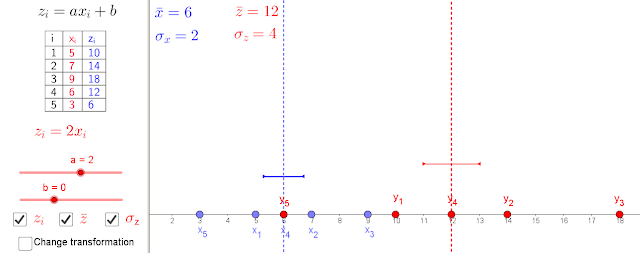 Geogebra in the classroom: Introducing the Normal