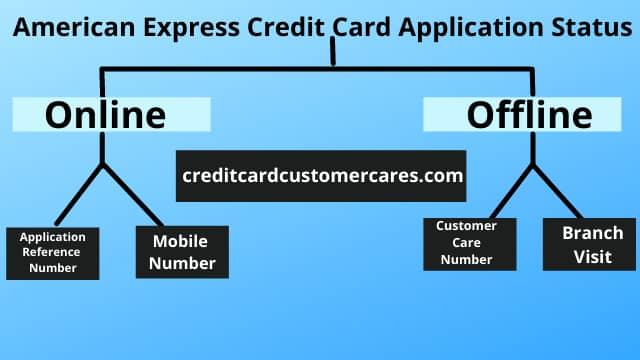 American Express Credit Card Application Status India