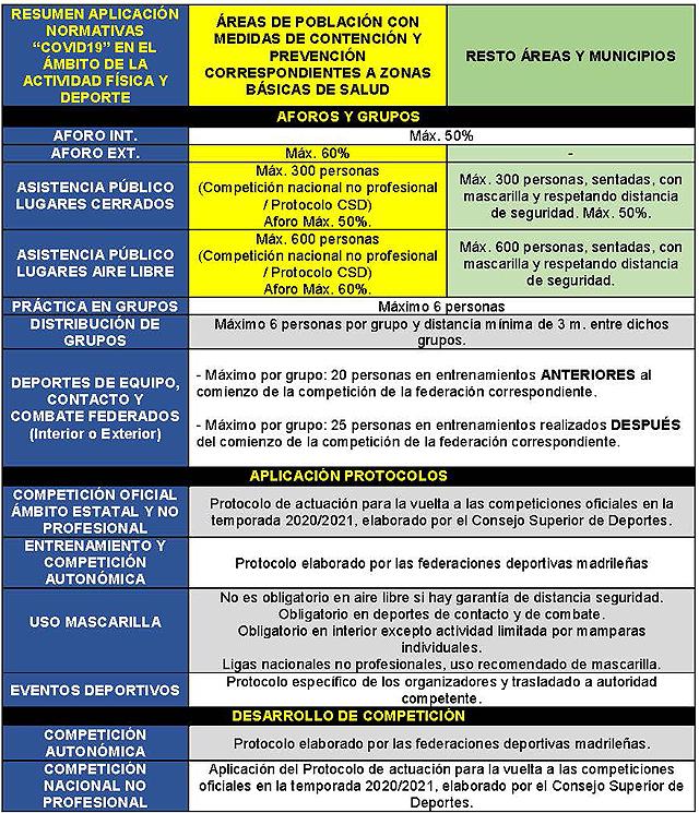 Covid Madrid Deportes