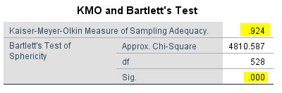 Phân tích EFA với đề tài chạy AMOS