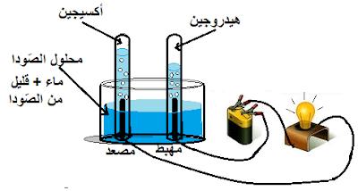 تأثيرات التيار الكهربائي
