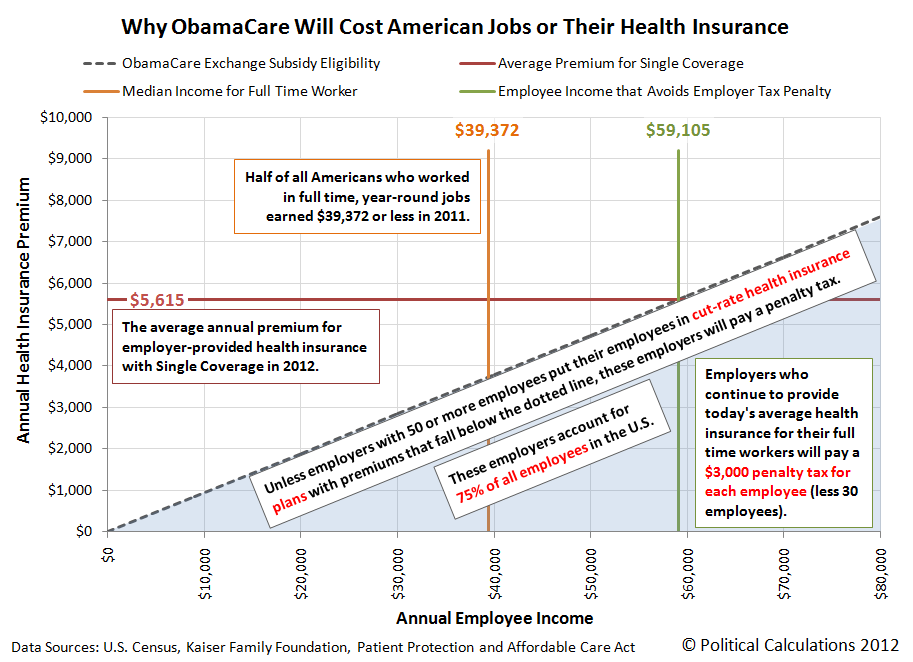 Why ObamaCare will cost you your job or your health insurance