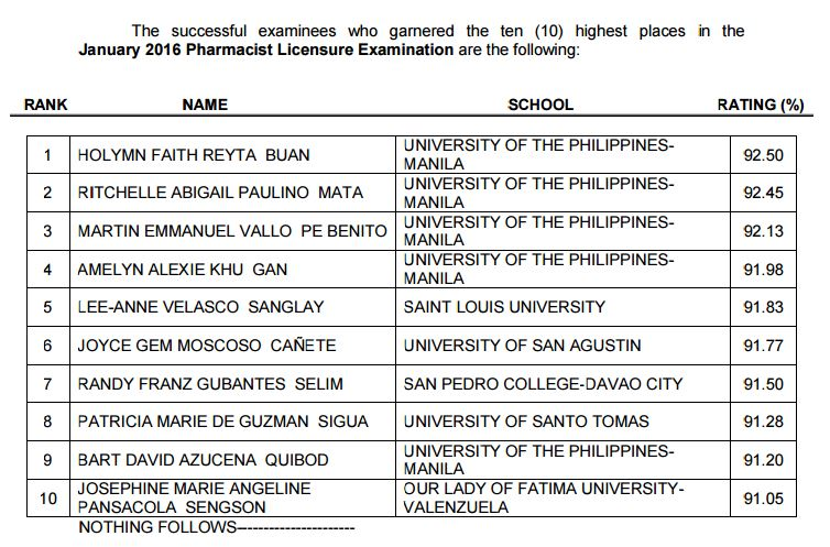 top 10 January 2016 Pharmacist board exam