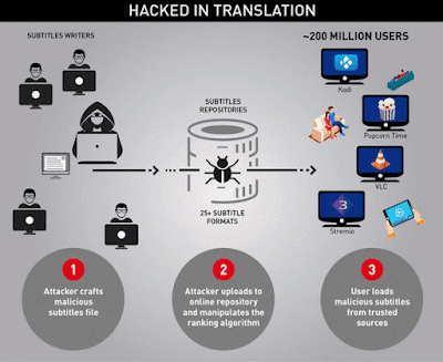 Hacked in translation