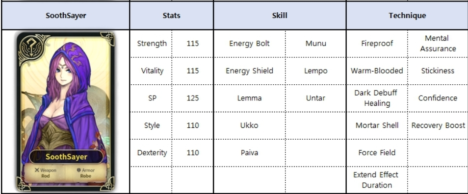 Spiritwish Tier List, All Characters, Stats, Skills and