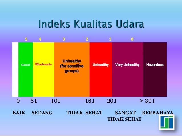Indeks kualitas udara