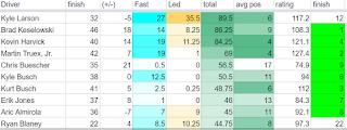 fantasy NASCAR spreadsheet