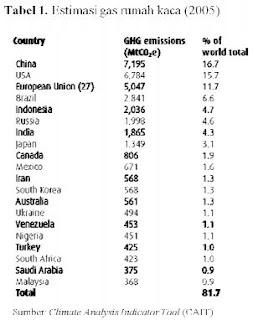tabel estimasi gas rumah kaca beberapa negara