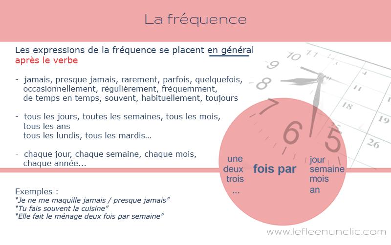 Grammaire et livret d'exercices sur l'expression de la fréquence en français