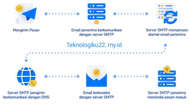 Cara Kerja Mail Server