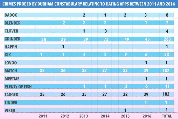 most dangerous dating sites