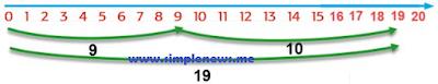 panjang kedua ranting 19 cm www.simplenews.me