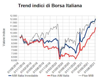 Trend indici di Borsa Italiana al 13 agosto 2021