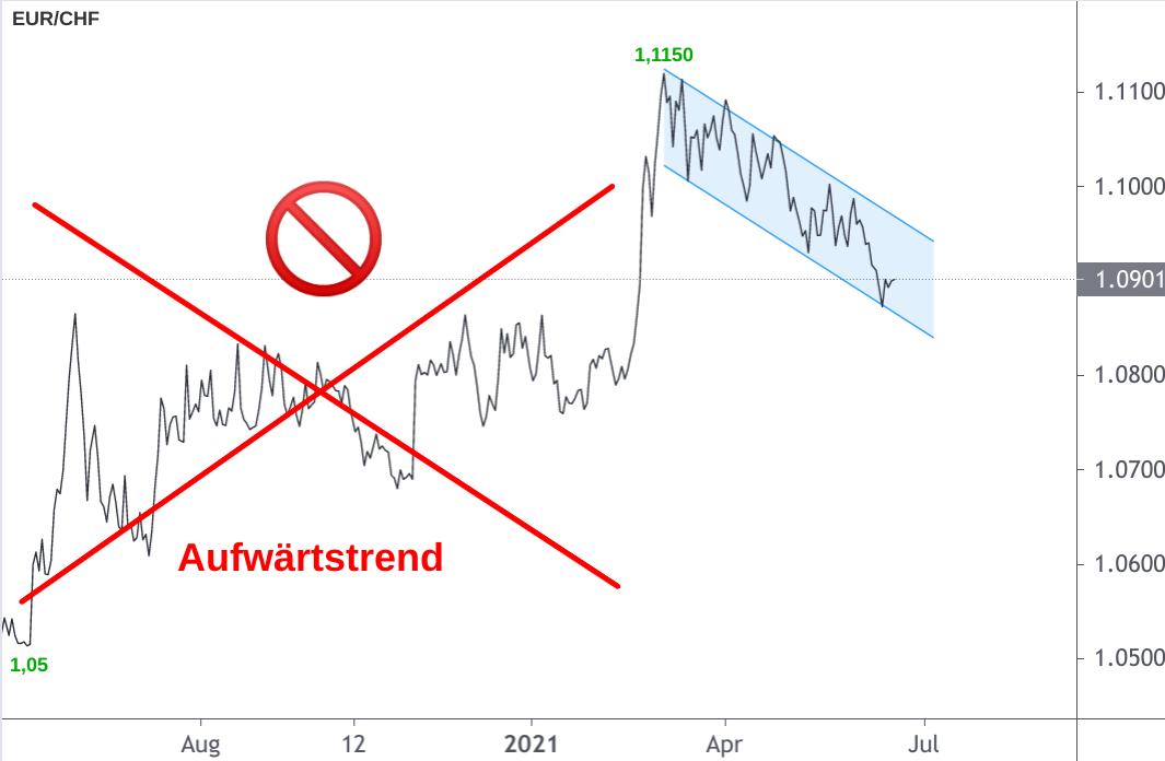 EUR/CHF Kursverlauf schlechter Aufwärtstrend