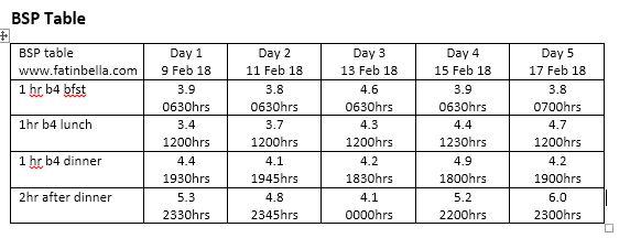 Ceritera Hamil : Pemeriksaan Blood Sugar Profile (BSP
