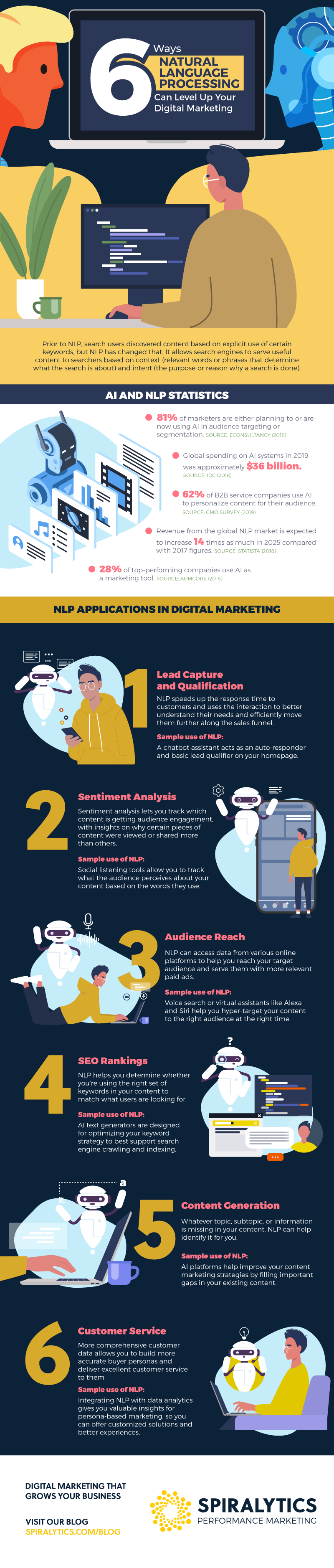 6 Ways Natural Language Processing Can Level Up Your Digital Marketing #infographic #Marketing #Digital Marketing #Language Processing