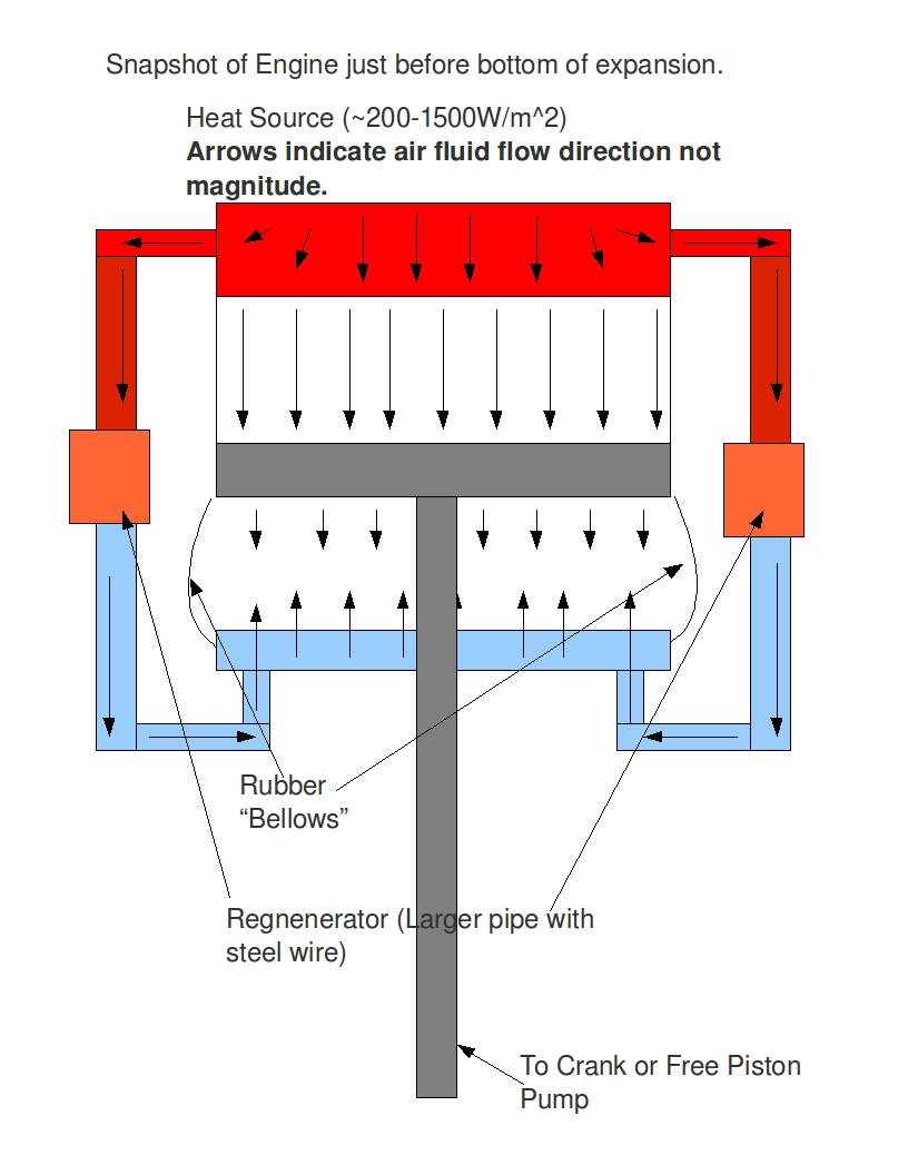 Low Tech Resilient Energy Systems Solar Bellows Engine Will This Work Fixed Piston Diagram Configuration Is Really Simple As The Expansion And Compression Against Each Other Also Bad It Fixes Phase Angle