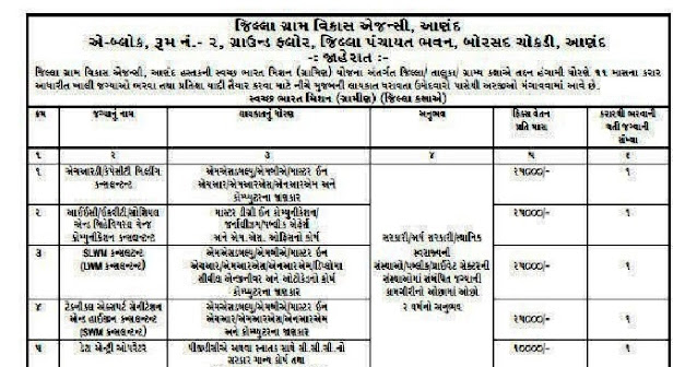DRDA Anand Recruitment for Various Posts 2021