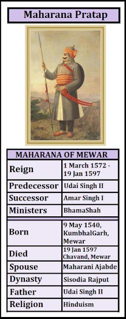 Details of Maharana Pratap