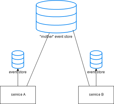 Event Sourcing Pattern Example