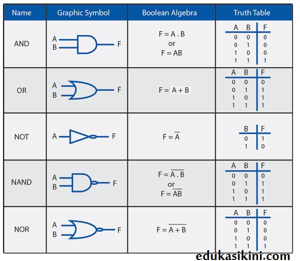 jenis jenis diagram logika PLC