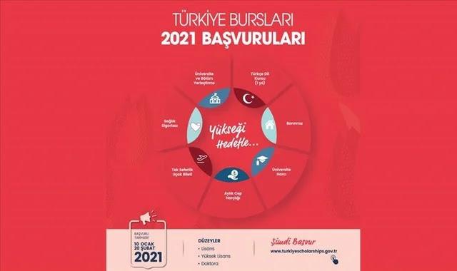 بدء التسجيل في برنامج المنحة الدراسية التركية للطلاب للأجانب 2021