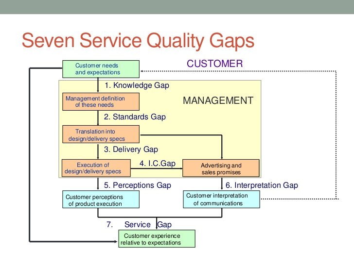 gap model of service quality pdf