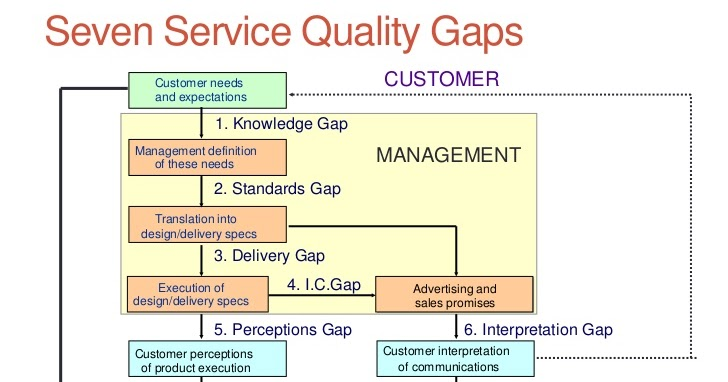 Dissertation on service quality management