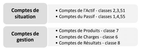 Le Compte de Produits et Charges CPC