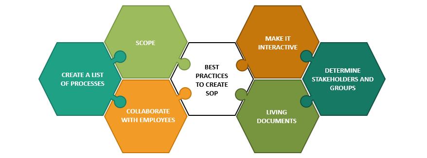 Best Practices to Create Standard Operating Procedure (SOP)