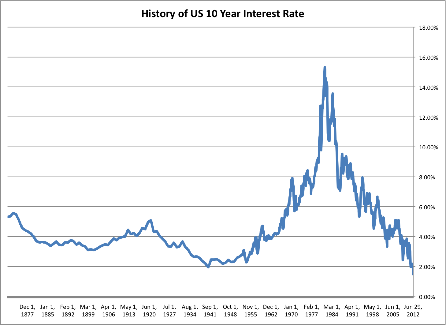 This Is One Of The Most Important Charts In All Modern Finance Yield 10 Year Treasury Bond Going Back To 1877