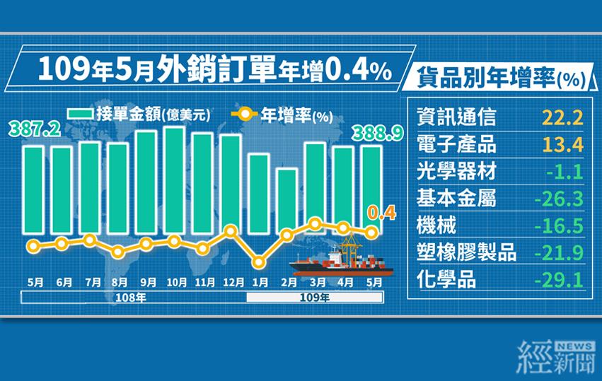 5月外銷訂單年增0.4%