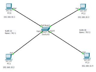 Cara Konfigurasi Virtual LAN (VLAN) Switch Pada Cisco Packet Tracer