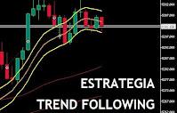Estratégia TREND FOLLOWING Operar Automático Mini-Índice e Dólar