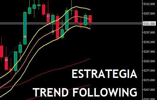 Setup de Estratégia TREND FOLLOWING para Mercado Futuro Bovespa