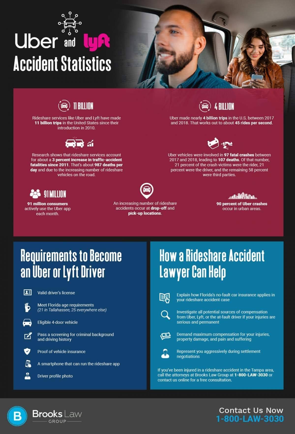 uber-and-lyft-crash-stats-infographic